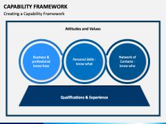 Capability Framework PPT Slide 1